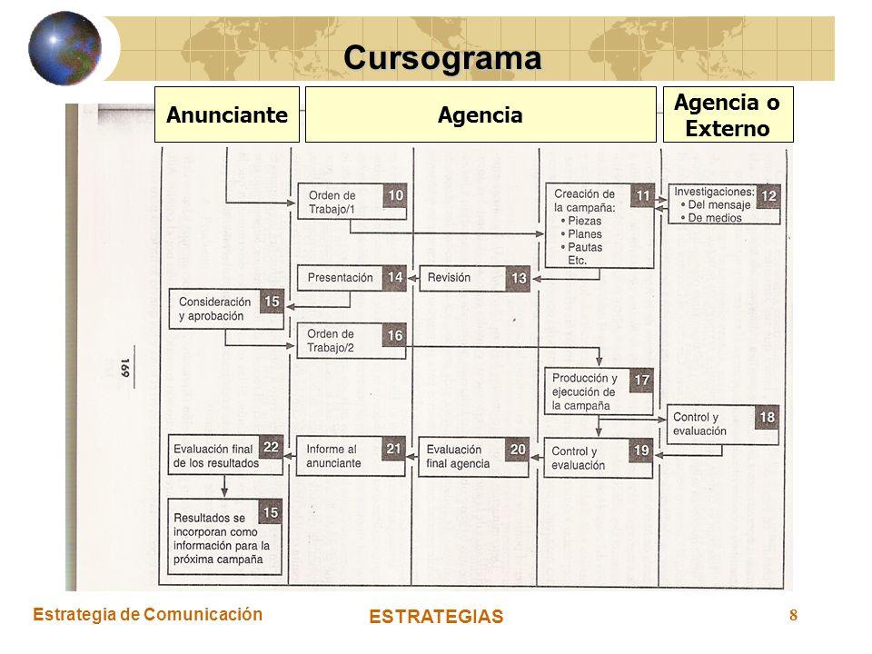 Estrategia de Comunicación ESTRATEGIAS 8 Cursograma AnuncianteAgencia Agencia o Externo