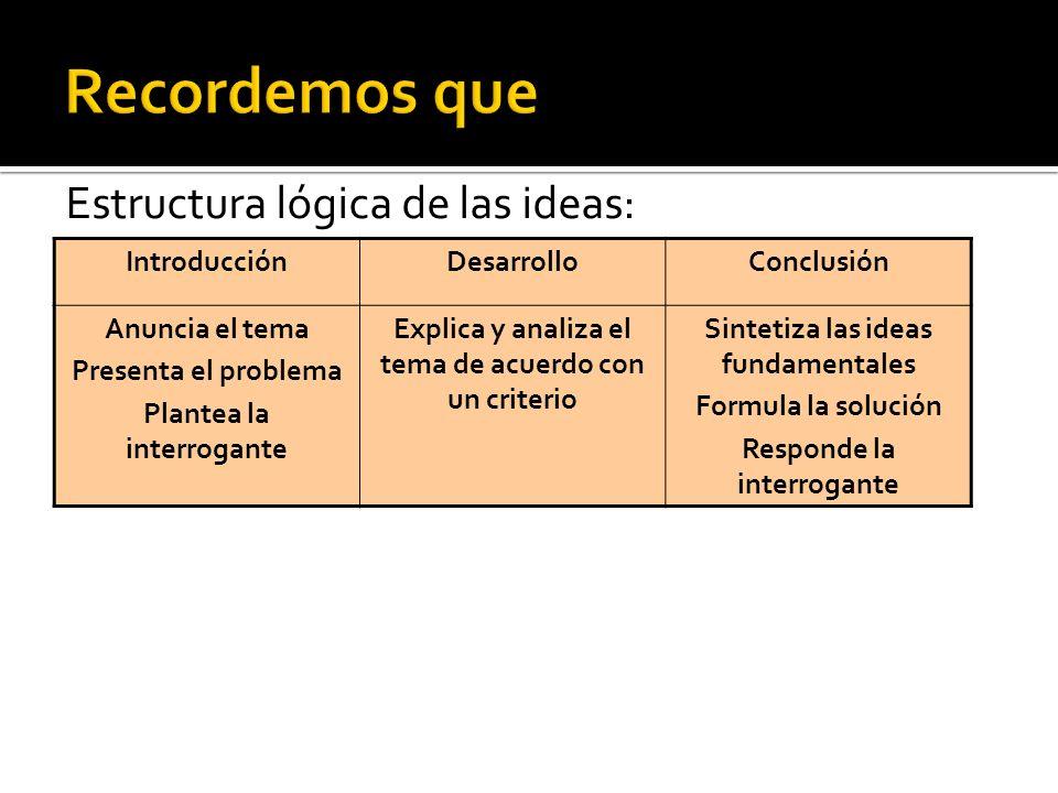 Estructura lógica de las ideas: IntroducciónDesarrolloConclusión Anuncia el tema Presenta el problema Plantea la interrogante Explica y analiza el tem