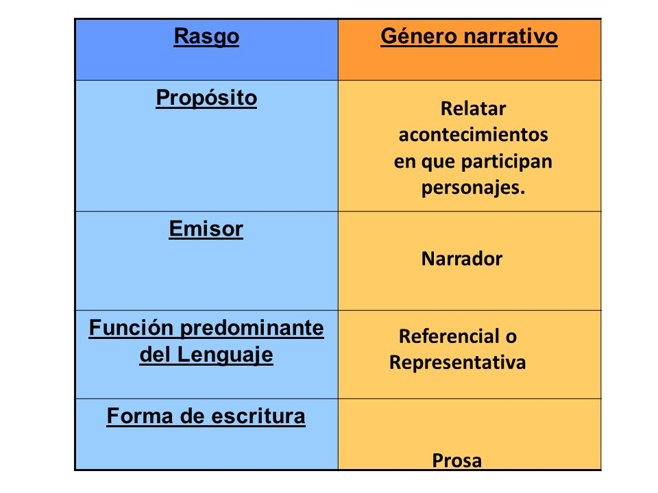 RasgoGénero narrativo Propósito Emisor Función predominante del Lenguaje Forma de escritura Relatar acontecimientos en que participan personajes. Narr