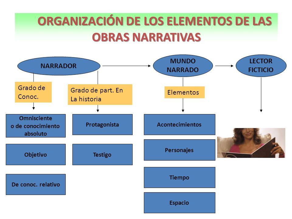 COMPARACIÓN ENTRE CUENTO Y NOVELA CUENTONOVELA Es un relato En prosa Extensión breve.