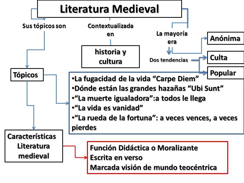 Algunos Tópicos de la literatura medieval Tópico: frase que se repite en la tradición literaria Ubi Sunt ¿Dónde están? Lamenta la desaparición de las