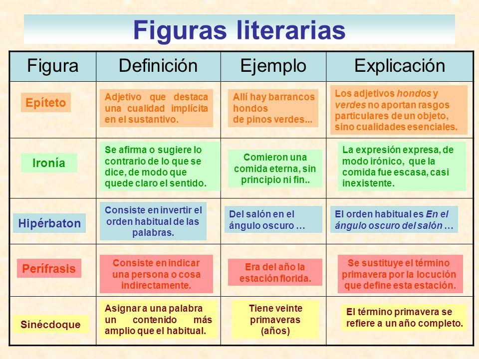 Figuras literarias FiguraDefiniciónEjemploExplicación Epíteto Adjetivo que destaca una cualidad implícita en el sustantivo. Allí hay barrancos hondos