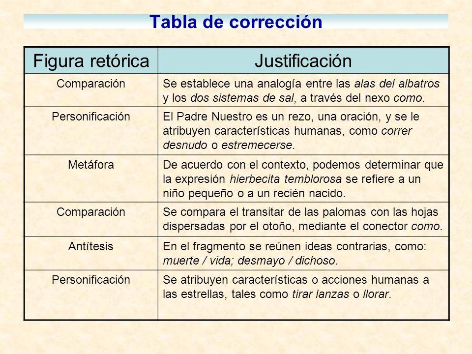 Tabla de corrección Figura retóricaJustificación ComparaciónSe establece una analogía entre las alas del albatros y los dos sistemas de sal, a través