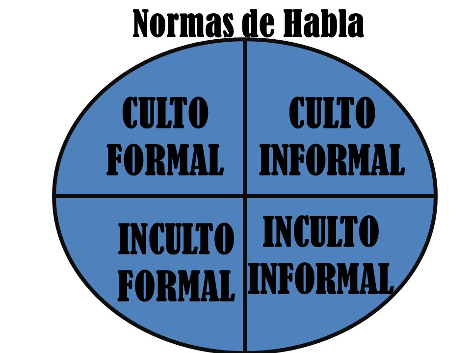 Normas de Habla CULTO FORMAL CULTO INFORMAL INCULTO FORMAL INCULTO INFORMAL