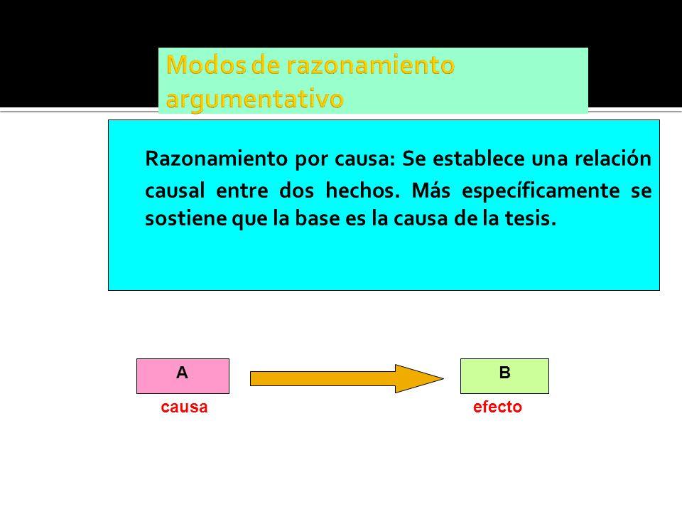 Razonamiento por causa: Se establece una relación causal entre dos hechos. Más específicamente se sostiene que la base es la causa de la tesis. AB cau