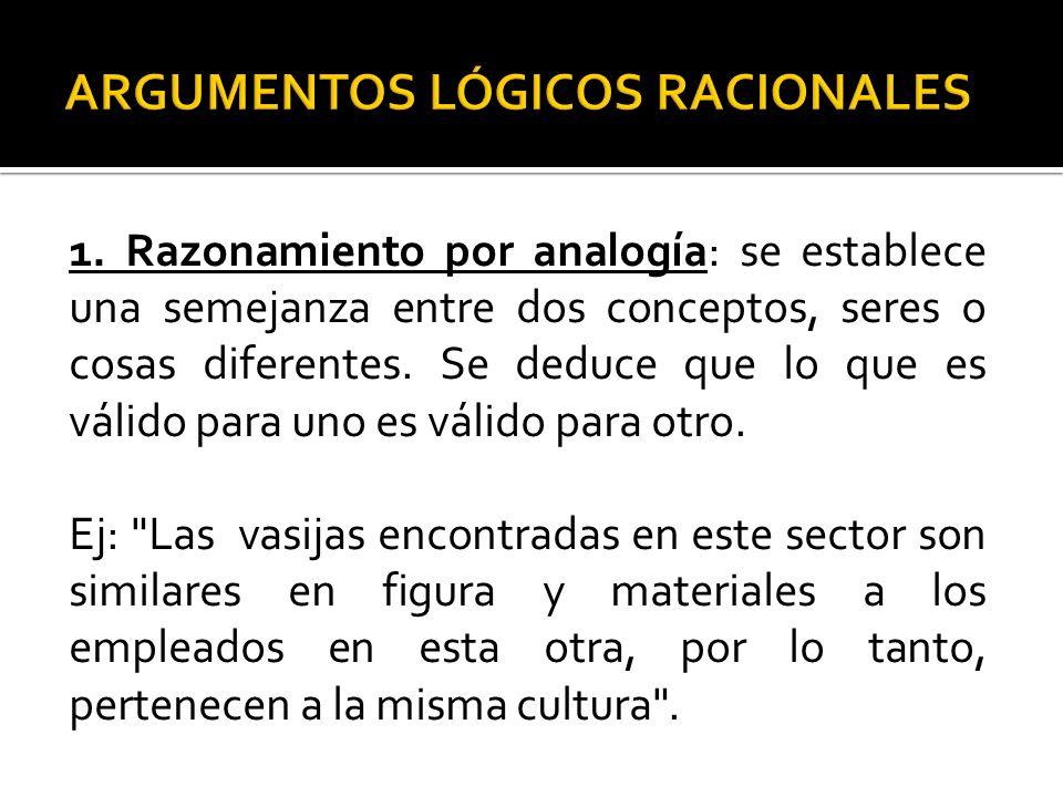1. Razonamiento por analogía: se establece una semejanza entre dos conceptos, seres o cosas diferentes. Se deduce que lo que es válido para uno es vál