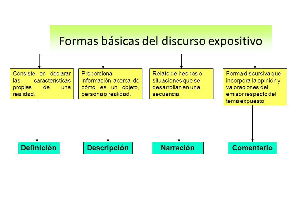 Formas básicas del discurso expositivo Actividad: Identifica qué forma básica del discurso expositivo desarrolla cada uno de los siguientes fragmentos.
