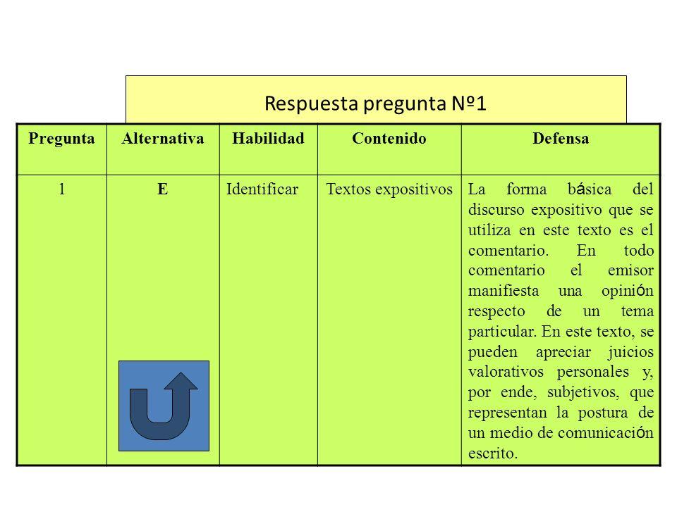 Respuesta pregunta Nº2 PreguntaAlternativaHabilidadContenidoDefensa 2BIdentificarVII La opci ó n B corresponde a una opini ó n dada por el emisor del fragmento.