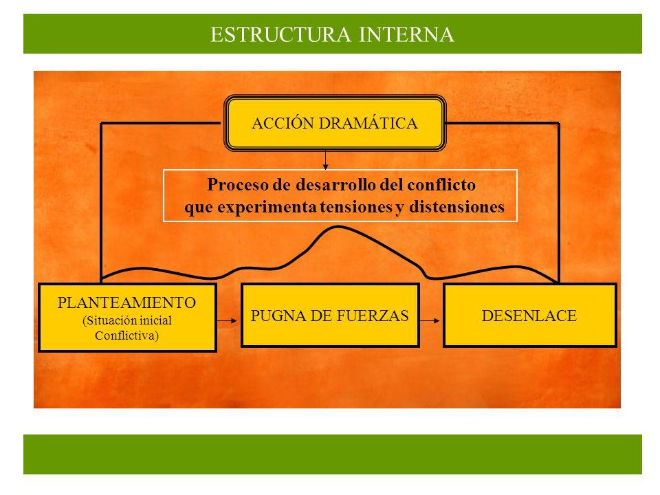 ESTRUCTURA INTERNA PLANTEAMIENTO (Situación inicial Conflictiva) PUGNA DE FUERZASDESENLACE ACCIÓN DRAMÁTICA Proceso de desarrollo del conflicto que experimenta tensiones y distensiones