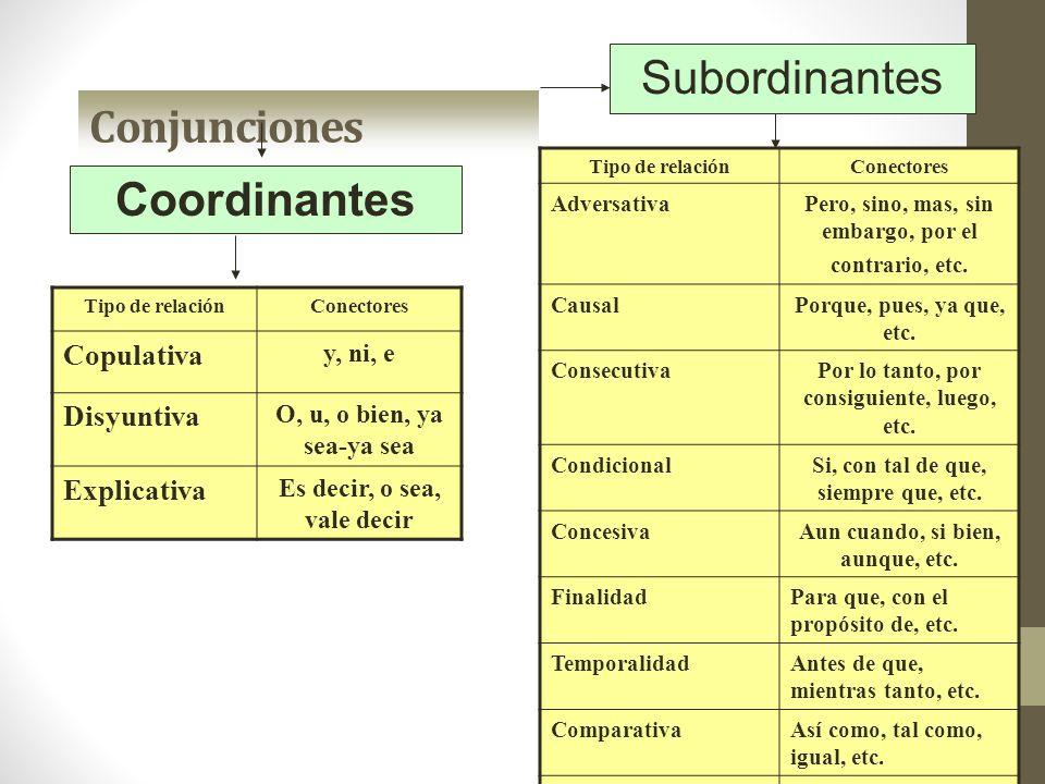 Conjunciones Subordinantes Tipo de relaciónConectores Copulativa y, ni, e Disyuntiva O, u, o bien, ya sea-ya sea Explicativa Es decir, o sea, vale dec