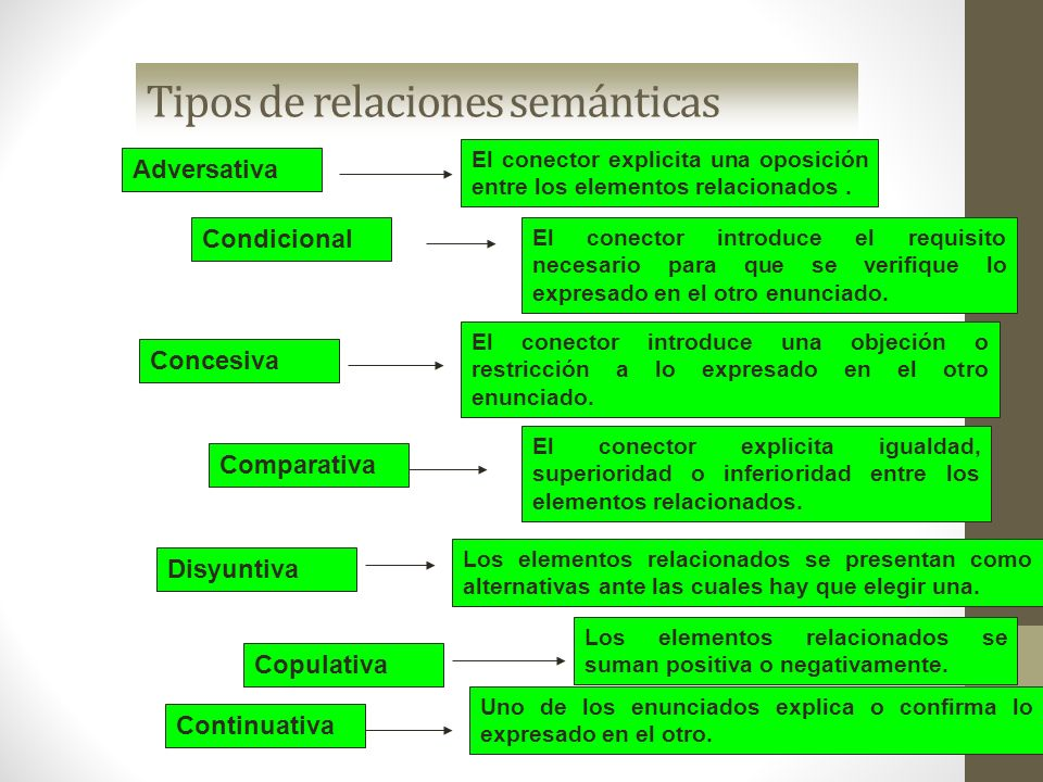 Tipos de relaciones semánticas Adversativa El conector explicita una oposición entre los elementos relacionados. Condicional El conector introduce el
