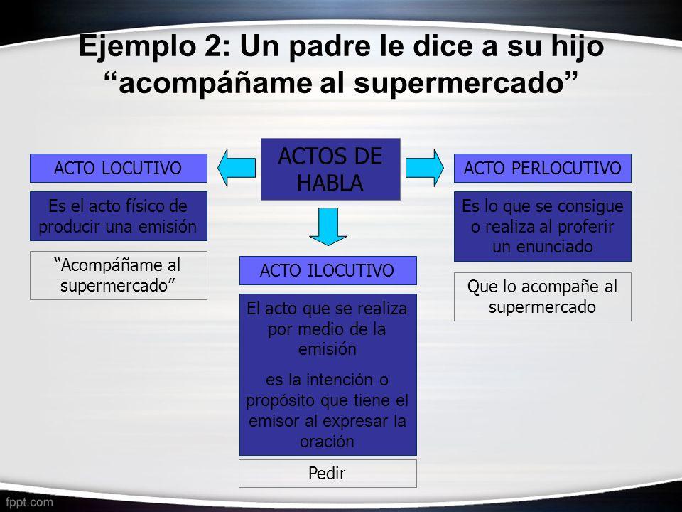 Ejemplo 2: Un padre le dice a su hijo acompáñame al supermercado ACTOS DE HABLA ACTO ILOCUTIVO ACTO PERLOCUTIVOACTO LOCUTIVO El acto que se realiza po