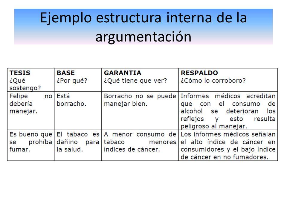 Ejemplo estructura interna de la argumentación