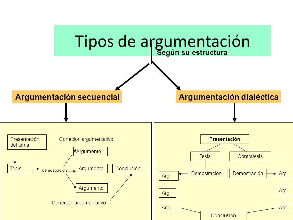 Tipos de argumentación Según su estructura Argumentación secuencialArgumentación dialéctica Conclusión Argumento Conector argumentativo Presentación d