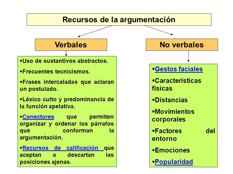 Recursos de la argumentación VerbalesNo verbales Uso de sustantivos abstractos. Frecuentes tecnicismos. Frases intercaladas que aclaran un postulado.