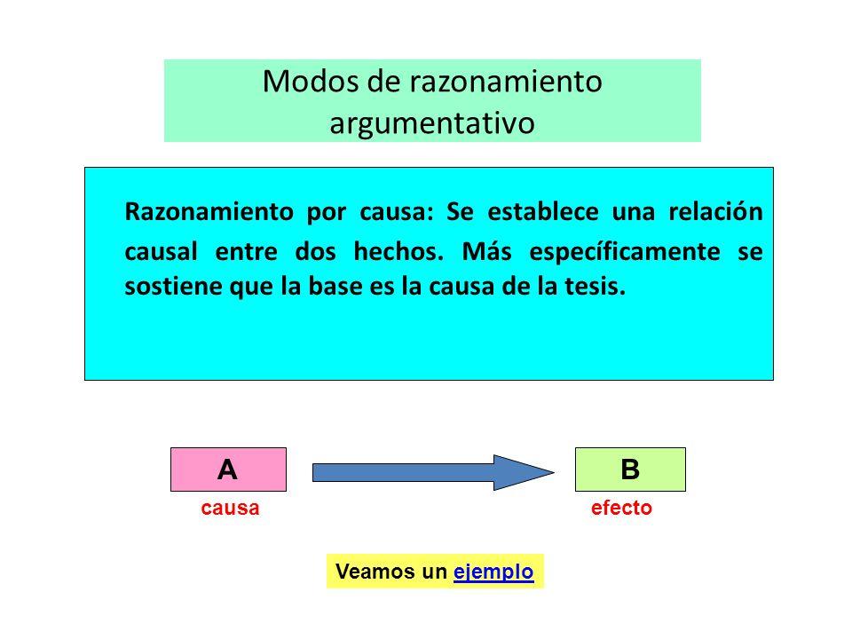 Modos de razonamiento argumentativo Razonamiento por causa: Se establece una relación causal entre dos hechos. Más específicamente se sostiene que la