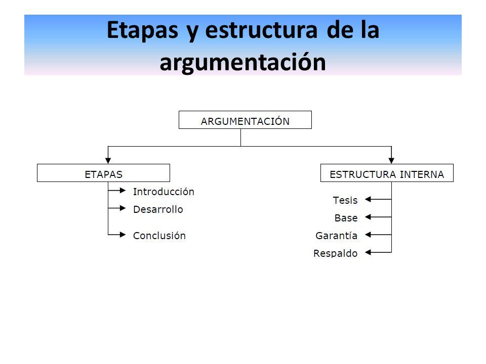 Etapas o fases del discurso argumentativo a)Introducción: se plantea el tema y la tesis b)Desarrollo : se exponen los argumentos, razones o premisas que apoyan la tesis.