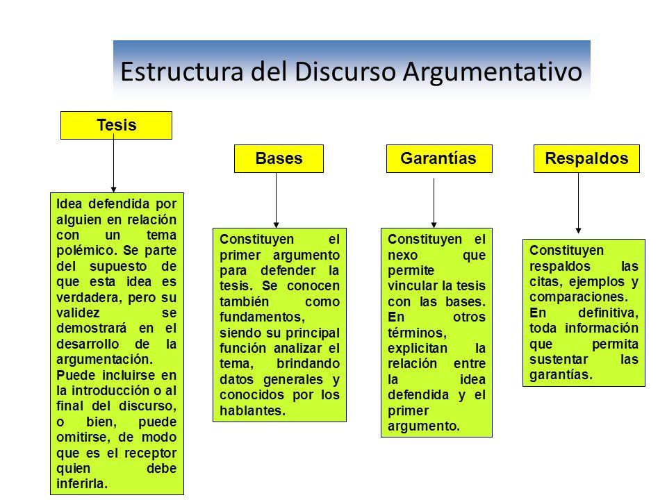 Estructura del Discurso Argumentativo Tesis Idea defendida por alguien en relación con un tema polémico. Se parte del supuesto de que esta idea es ver