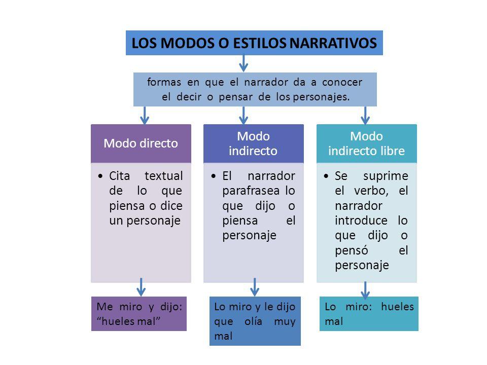 Modo directo Cita textual de lo que piensa o dice un personaje Modo indirecto El narrador parafrasea lo que dijo o piensa el personaje Modo indirecto