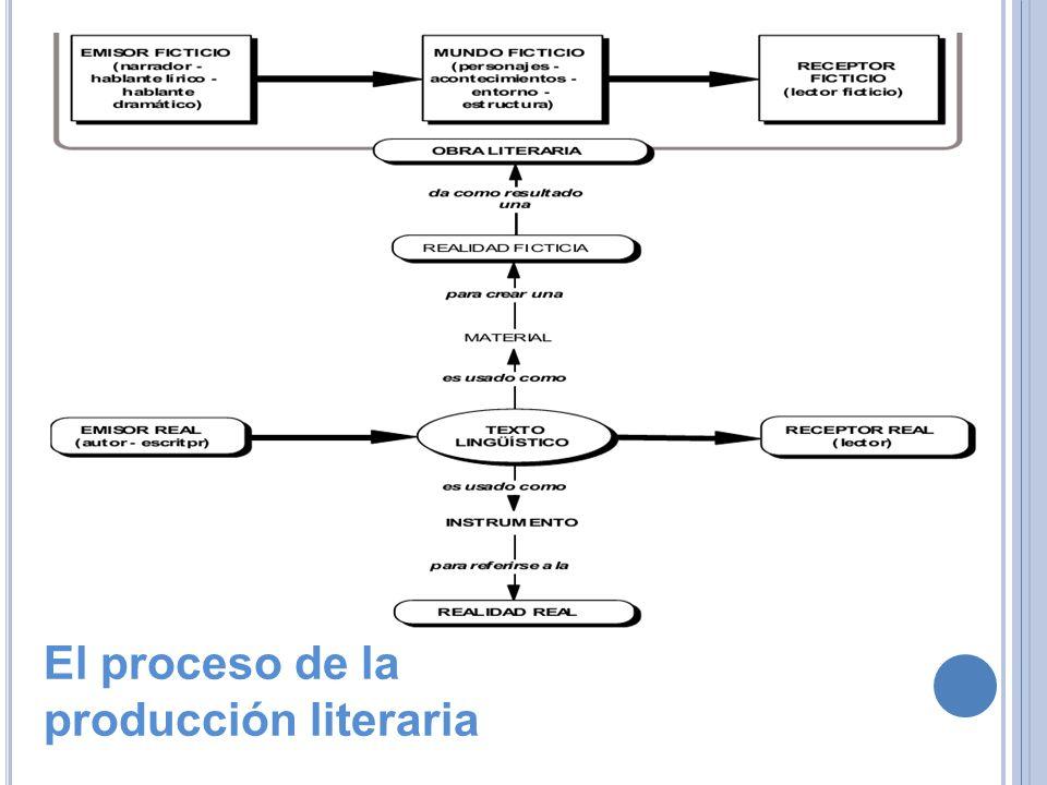 El proceso de la producción literaria