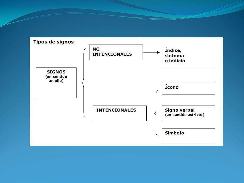 a) Índices (o síntomas o indicios) Son no intencionales, indican.