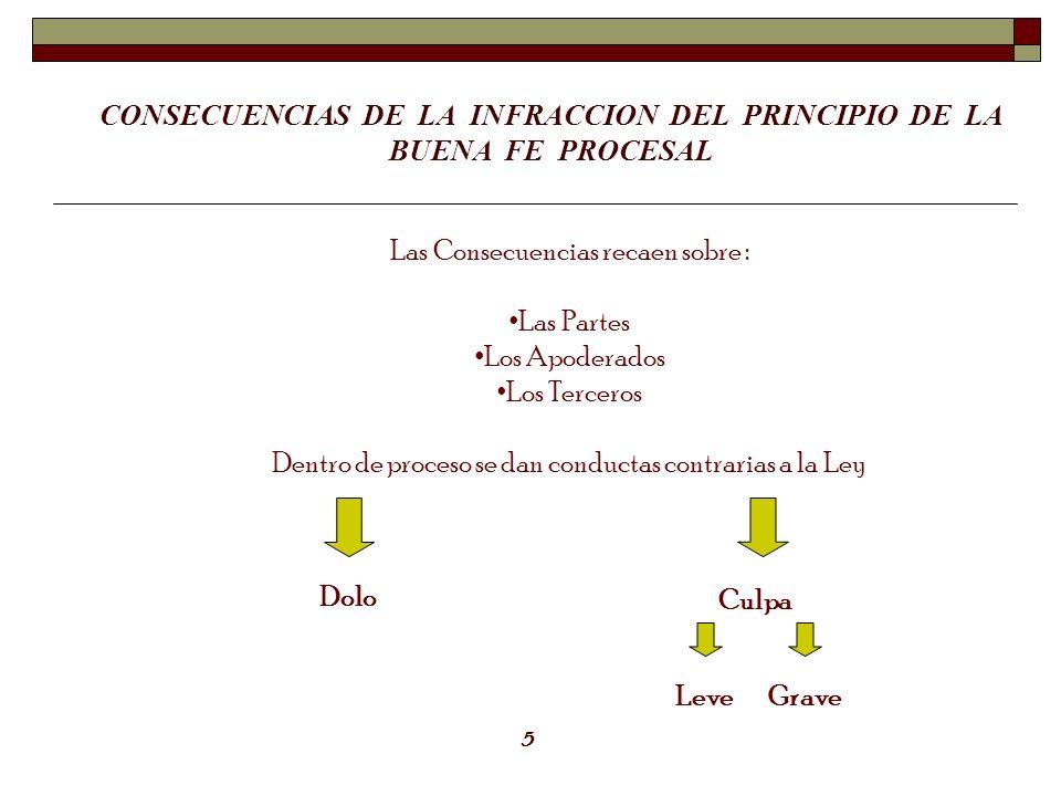 CONSECUENCIAS DE LA INFRACCION DEL PRINCIPIO DE LA BUENA FE PROCESAL Las Consecuencias recaen sobre : Las Partes Los Apoderados Los Terceros Dentro de