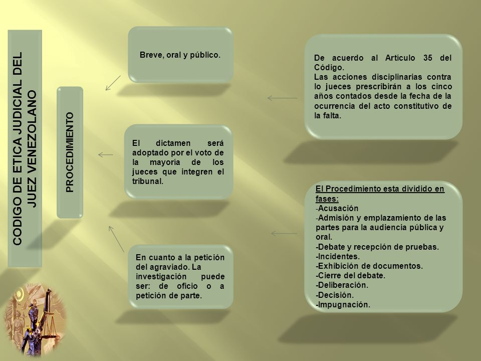 CODIGO DE ETICA JUDICIAL DEL JUEZ VENEZOLANO PROCEDIMIENTO Breve, oral y público. En cuanto a la petición del agraviado. La investigación puede ser: d