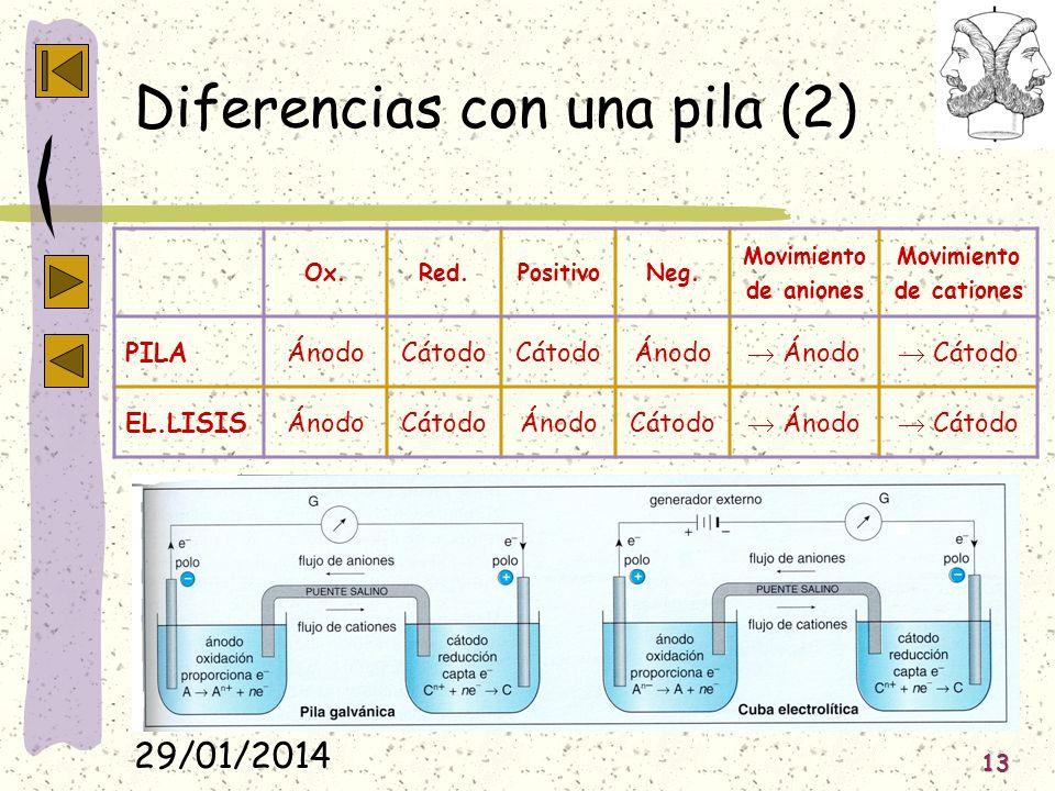 29/01/2014 13 Diferencias con una pila (2) Ox.Red.PositivoNeg. Movimiento de aniones Movimiento de cationes PILAÁnodoCátodo Ánodo Cátodo EL.LISISÁnodo