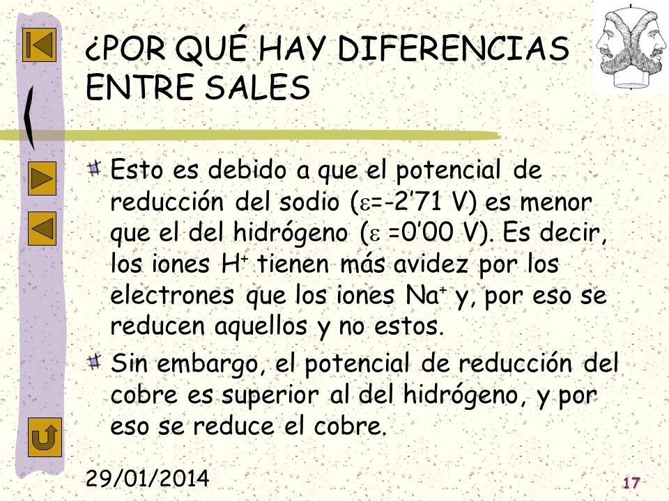 29/01/2014 17 ¿POR QUÉ HAY DIFERENCIAS ENTRE SALES Esto es debido a que el potencial de reducción del sodio ( =-271 V) es menor que el del hidrógeno (