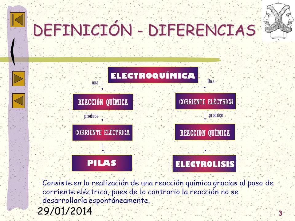 29/01/2014 3 DEFINICIÓN - DIFERENCIAS Consiste en la realización de una reacción química gracias al paso de corriente eléctrica, pues de lo contrario