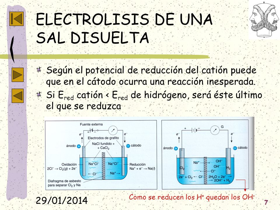 29/01/2014 7 ELECTROLISIS DE UNA SAL DISUELTA Según el potencial de reducción del catión puede que en el cátodo ocurra una reacción inesperada. Si E r
