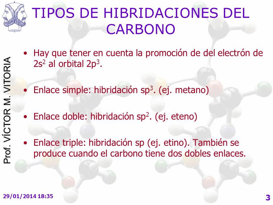 Prof.VÍCTOR M. VITORIA 29/01/2014 18:37 4 EL METANO sp3 Combinación de 2s, 2p x, 2p y y 2p z.