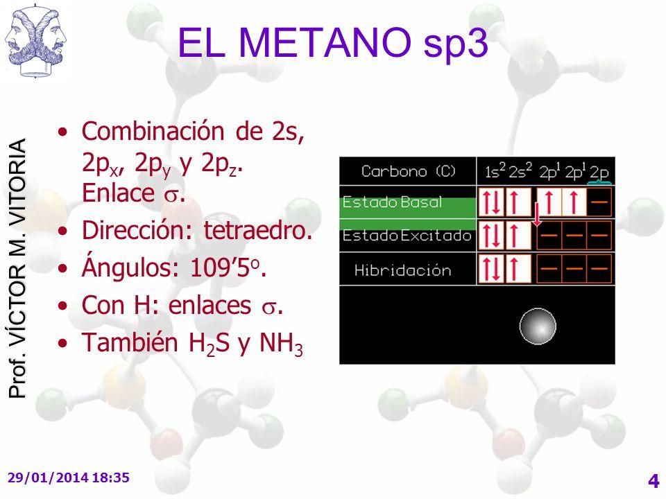Prof.VÍCTOR M. VITORIA 29/01/2014 18:37 5 EL METANO sp 3 Combinación de 2s, 2p x, 2p y y 2p z.