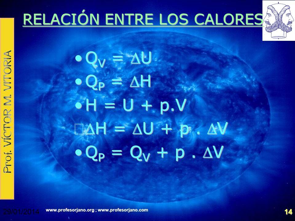 www.profesorjano.org ; www.profesorjano.com 29/01/201414 RELACIÓN ENTRE LOS CALORES Q V = UQ V = U Q P = HQ P = H H = U + p.VH = U + p.V Q P = Q V + p