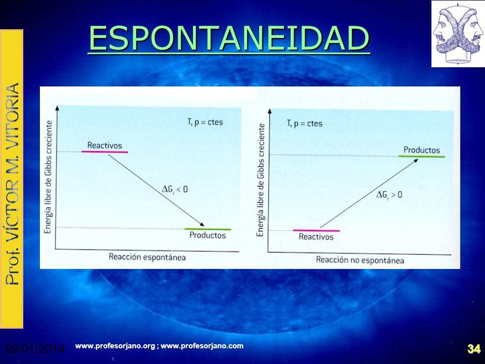 www.profesorjano.org ; www.profesorjano.com 29/01/201434 ESPONTANEIDAD
