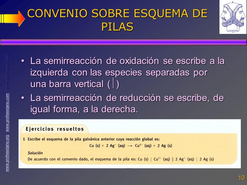 10 CONVENIO SOBRE ESQUEMA DE PILAS La semirreacción de oxidación se escribe a la izquierda con las especies separadas por una barra vertical ( )La sem