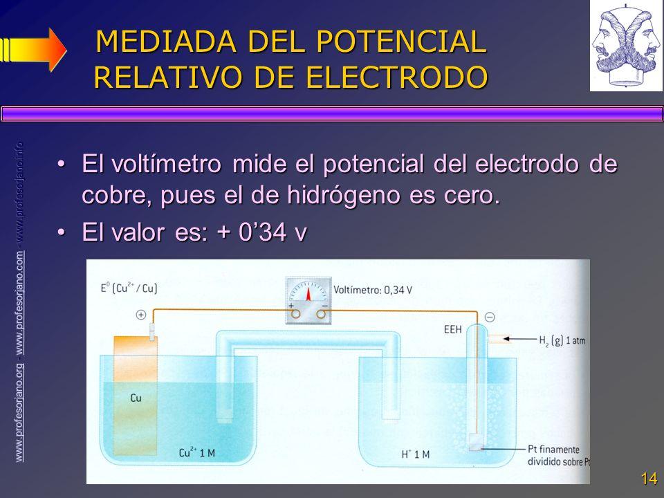 14 MEDIADA DEL POTENCIAL RELATIVO DE ELECTRODO El voltímetro mide el potencial del electrodo de cobre, pues el de hidrógeno es cero.El voltímetro mide
