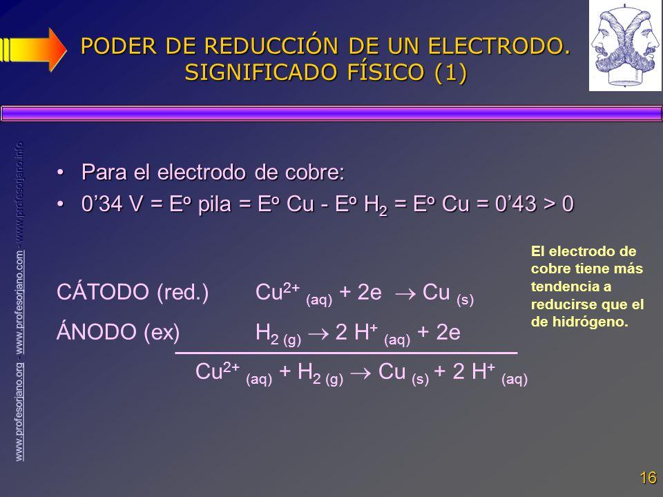 16 PODER DE REDUCCIÓN DE UN ELECTRODO. SIGNIFICADO FÍSICO (1) Para el electrodo de cobre:Para el electrodo de cobre: 034 V = E o pila = E o Cu - E o H