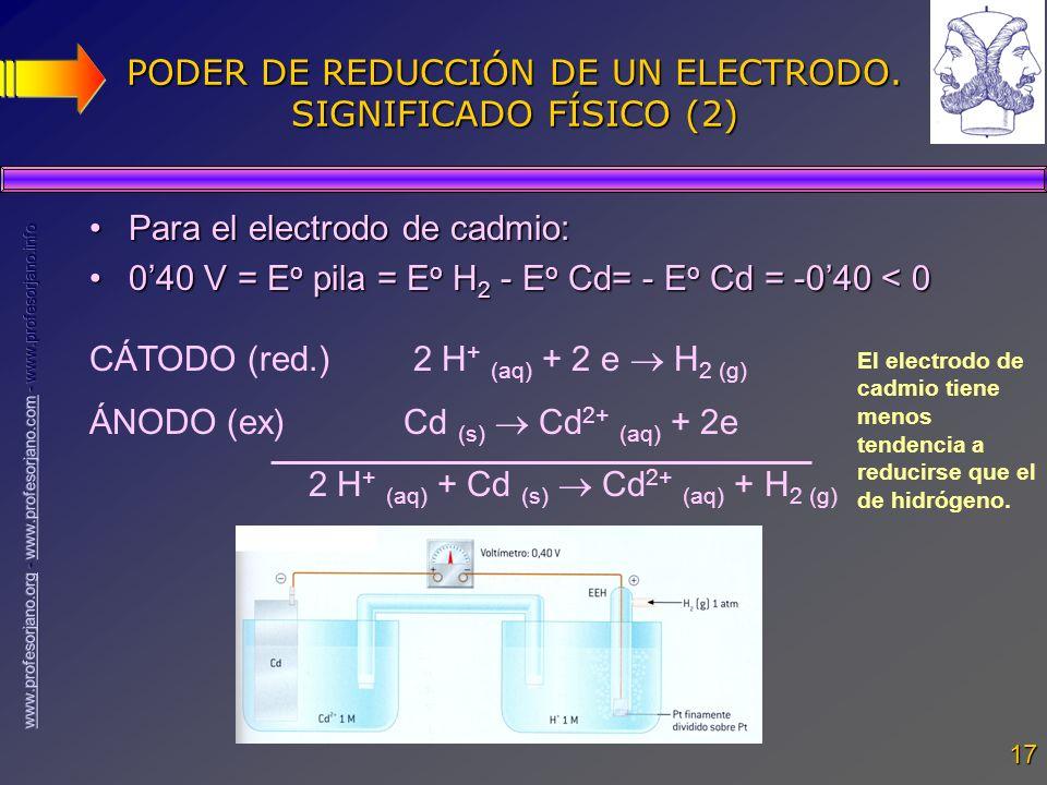 17 PODER DE REDUCCIÓN DE UN ELECTRODO. SIGNIFICADO FÍSICO (2) Para el electrodo de cadmio:Para el electrodo de cadmio: 040 V = E o pila = E o H 2 - E