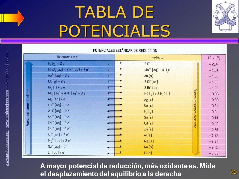 20 TABLA DE POTENCIALES A mayor potencial de reducción, más oxidante es. Mide el desplazamiento del equilibrio a la derecha