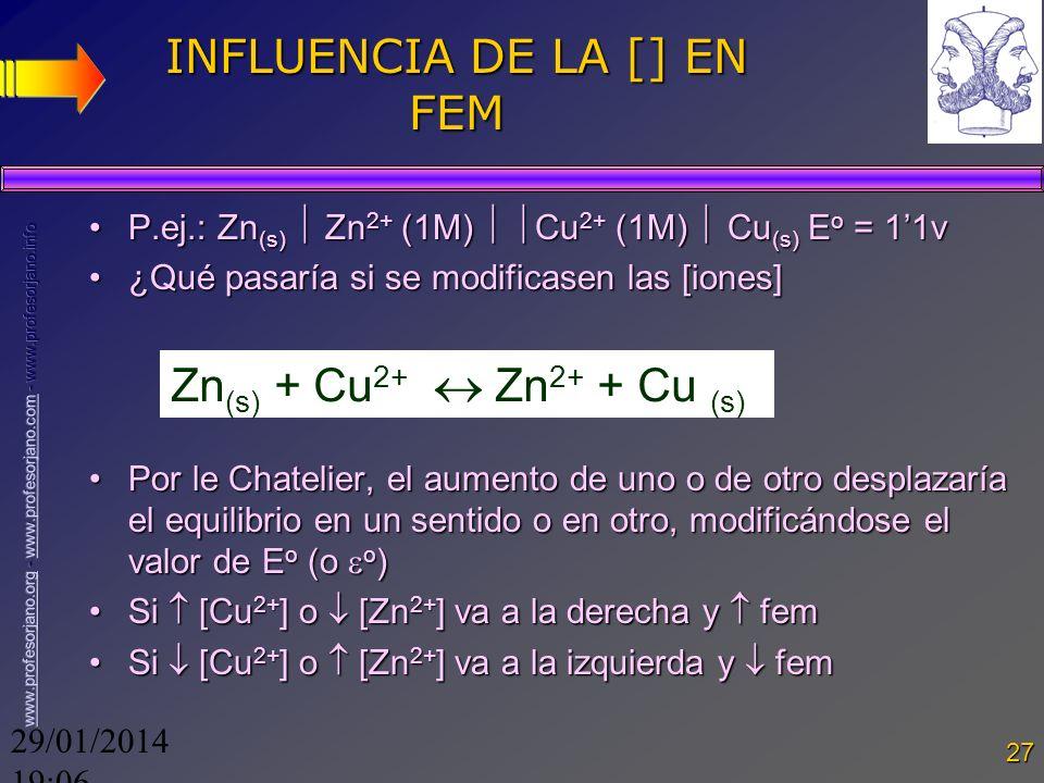 29/01/2014 19:08 27 INFLUENCIA DE LA [] EN FEM P.ej.: Zn (s) Zn 2+ (1M) Cu 2+ (1M) Cu (s) E o = 11vP.ej.: Zn (s) Zn 2+ (1M) Cu 2+ (1M) Cu (s) E o = 11