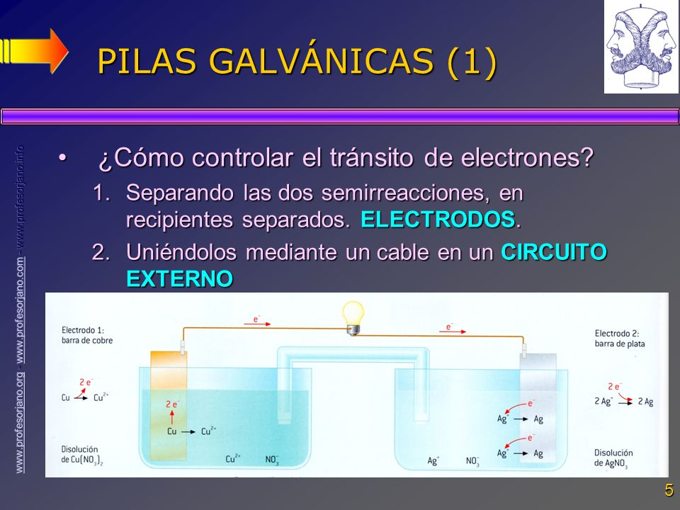 5 PILAS GALVÁNICAS (1) ¿Cómo controlar el tránsito de electrones?¿Cómo controlar el tránsito de electrones? 1.Separando las dos semirreacciones, en re