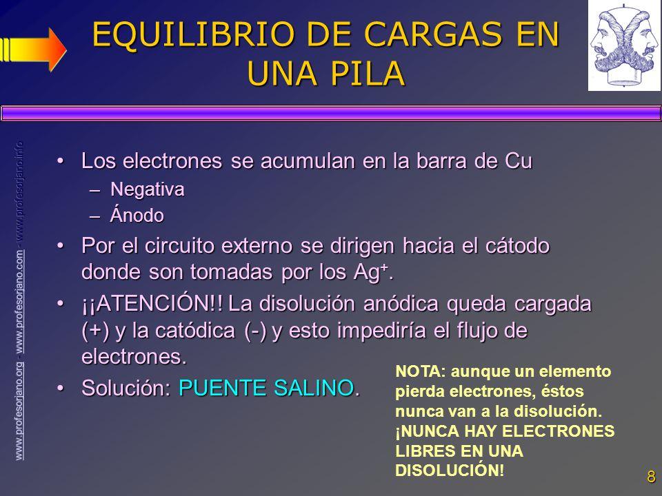 8 EQUILIBRIO DE CARGAS EN UNA PILA Los electrones se acumulan en la barra de CuLos electrones se acumulan en la barra de Cu –Negativa –Ánodo Por el ci