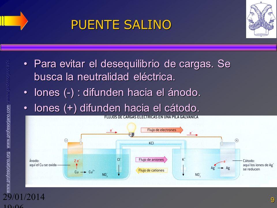 29/01/2014 19:08 9 PUENTE SALINO Para evitar el desequilibrio de cargas. Se busca la neutralidad eléctrica.Para evitar el desequilibrio de cargas. Se