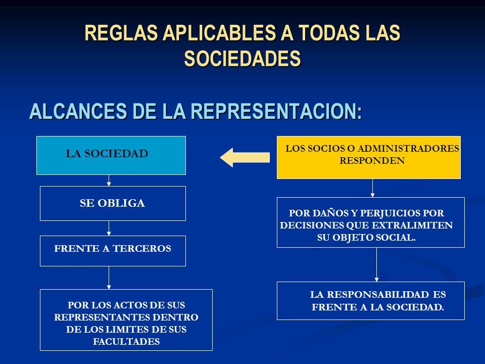 REGLAS APLICABLES A TODAS LAS SOCIEDADES ALCANCES DE LA REPRESENTACION: LA SOCIEDAD SE OBLIGA FRENTE A TERCEROS POR LOS ACTOS DE SUS REPRESENTANTES DE