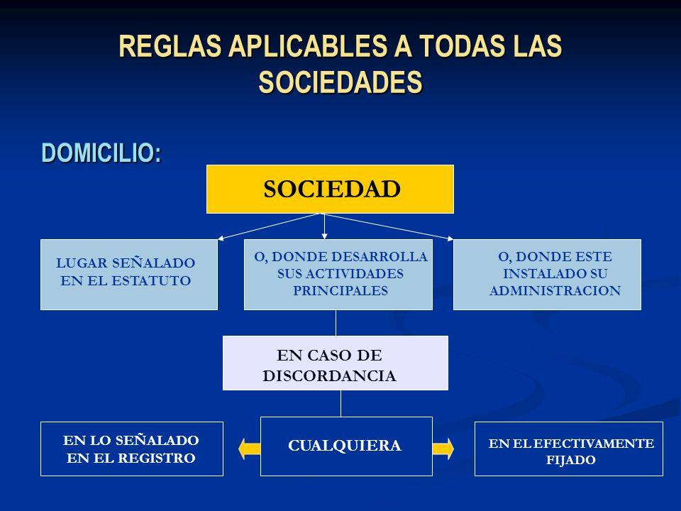 REGLAS APLICABLES A TODAS LAS SOCIEDADES DOMICILIO: SOCIEDAD LUGAR SEÑALADO EN EL ESTATUTO O, DONDE DESARROLLA SUS ACTIVIDADES PRINCIPALES O, DONDE ES