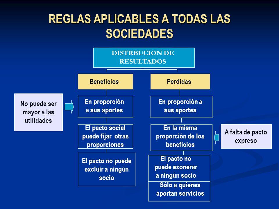 REGLAS APLICABLES A TODAS LAS SOCIEDADES DISTRBUCION DE RESULTADOS BeneficiosPérdidas En proporción a sus aportes El pacto social puede fijar otras pr