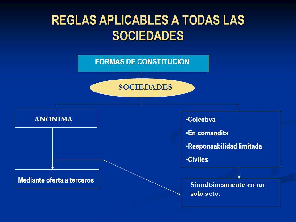 REGLAS APLICABLES A TODAS LAS SOCIEDADES FORMAS DE CONSTITUCION SOCIEDADES ANONIMA Colectiva En comandita Responsabilidad limitada Civiles Mediante of