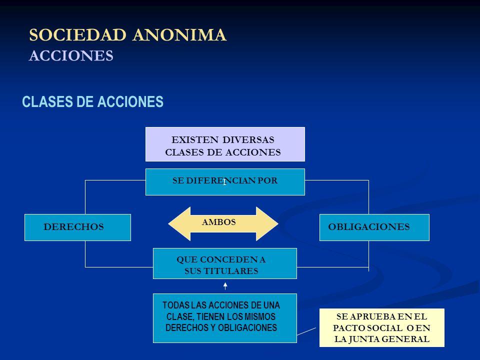 SOCIEDAD ANONIMA ACCIONES CLASES DE ACCIONES I EXISTEN DIVERSAS CLASES DE ACCIONES DERECHOSOBLIGACIONES AMBOS SE DIFERENCIAN POR QUE CONCEDEN A SUS TI