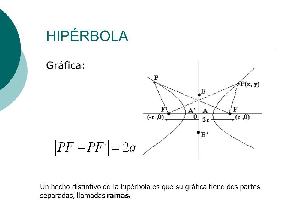 HIPÉRBOLA Gráfica: Un hecho distintivo de la hipérbola es que su gráfica tiene dos partes separadas, llamadas ramas.